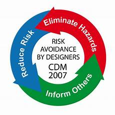 Graphic Design Health And Safety Issues Designer Cdm Awareness Events In The East Pp