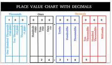 Math Placement Value Chart Place Value Chart With Examples