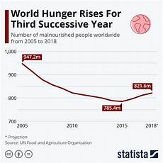 Pie Chart Of World Hunger Chart World Hunger Rises For Third Successive Year Statista