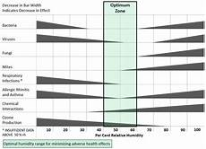 Sterling Chart Criteria For Human Exposure To Humidity In Occupied Buildings