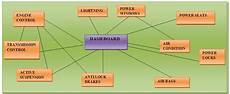 Controller Area Network Hardware Design Can Protocol Understanding The Controller Area Network