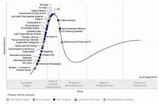 Gartner Chart Technology Gartner Identifies Five Emerging Technology Trends With