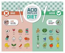Hiatal Hernia Diet Chart Changing Your Diet Can Help With Reflux Disease
