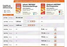 Ibuprofen Pediatric Dosing Chart Childrens Ibuprofen Dosage Chart Gallery Of Chart 2019