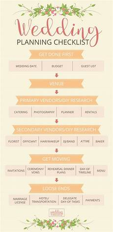 Wedding Plan Timeline Checklist Ultimate Wedding Checklist Free Wedding Planning Checklist