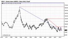 Us Dollar Basket Chart The Federal Reserve Plans On Exporting The U S Middle