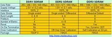 Ddr3 Ram Frequency Chart Ddr4 Dimm Memory Module Manufacturers And Description