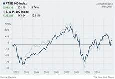 Euro Stock Chart The Euro Zone Crisis And The U S A Primer The New York