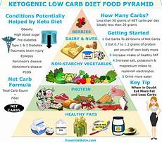 keto food pyramid essential keto