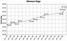 World Minimum Wage Chart Is Danny Meyer A And Other Rhetorical Questions