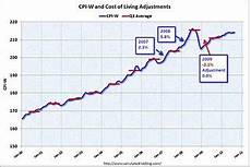 Cost Of Living Chart By Year Sorry Seniors No Social Security Cost Of Living Increase