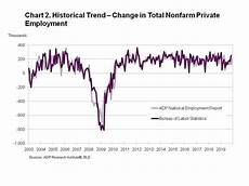 Adp Chart Adp National Employment Report Sector Employment