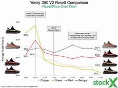 Yeezy V2 Rarity Chart Adidas Yeezy 350 V2 Black Resell Recap Stockx News