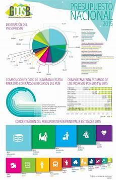 Presupuesto Nacional 2015 National Budget 2015 Colombia
