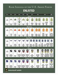 Navy Enlisted Ranks Chart Military Rank And Insignia Uscg Lsa