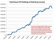 Jo Etf Chart The Incredible Rise And Unprecedented Decline Of Gold Etfs