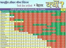 Lic Jeevan Saral Maturity Amount Chart Policy Chart Table Lic Best Policy Chart Table Lic Chart
