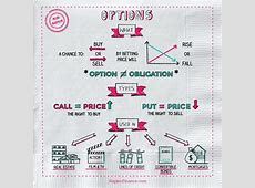 What is Options Trading? What Are Options? Napkin Finance