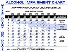 Breathalyzer Chart Blood Alcohol Content In Pennsylvania Applebaum Amp Associates