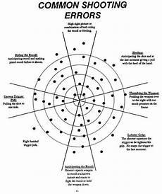 Pistol Shooting Error Chart Common Shooting Error Chart Ruggedthug Outside