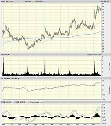 Wingstop Spicy Chart Wingstop Could Spice Up Your Portfolio Realmoney