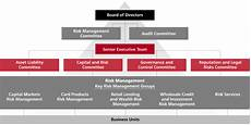Cibc Organizational Chart Flow Chart