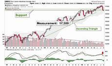 Weekly Stock Charts Us Stock Market Weekly Charts Gold Eagle