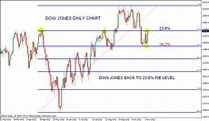 Dow Jones Daily Chart Stock Market Chart Analysis Dow Jones Chart Analysis