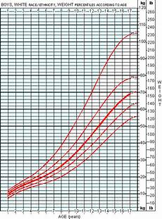 Boys Weight For Age Chart Average Weight Chart For Boys Moose And Doc
