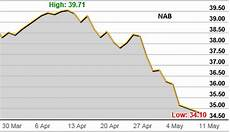 Westpac Share Price Chart Nab S Share Price Drops After Raising 2 7 Billion