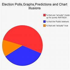 Poll Chart Maker Election Polls Graphs Predictions And Chart Illusions