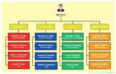Job Responsibilities Chart Can An Organizational Chart Really Make You Better At Your