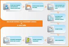 Revenue Cycle Management Flow Chart Pdf Revenue Cycle Solutions Management Ecare India