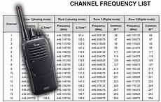 2 Way Radio Frequency Chart Changes To Digital Pmr446 Frequency Bands In 2018 Two