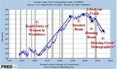 Stock Market Participation Rate Chart There S No Way Out Now Quot That Choice Was Yours Quot Zero Hedge