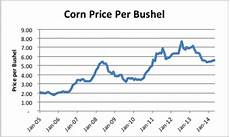 Corn Prices 2015 Chart Week In Review Energy Edition Climate Etc