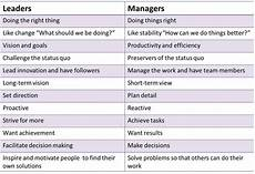 Describing Leadership Skills People Management Skills Ultimate Guide Free Resource