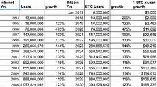 Cryptocurrency Rate Chart Bitcoin Cryptocurrency Thoughts