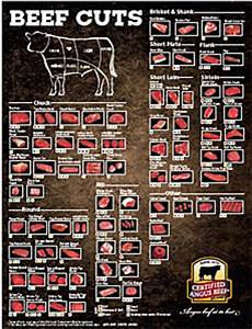 Beef Cuts Chart Poster Meat Charts For Beef Pork Lamb And Goat The Virtual