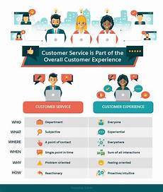 Customer Service Experience Skills You May Be Thinking About Customer Experience All Wrong