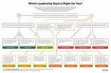 Describe Your Leadership Style Which Of These Leadership Styles Is Right For You
