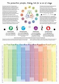 Dsny 2019 Chart Calendar 2019 Permaculture Calendar With Moon Planting Guide