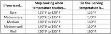 Prime Rib Temperature Chart Beef Tenderloin Temperature Chart