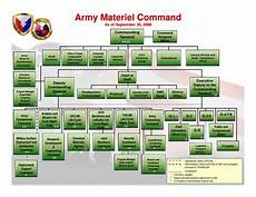 Army Futures Command Org Chart Army Materiel Comd Organization Chart Driverlayer Search