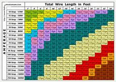 Wire Gauge Current Chart Typical Wire Gauge For Connecting Escs Motors Batteries