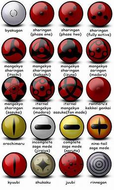 Naruto Eye Chart The Eyes Of The Naruto World Mainly Sage Mode And The