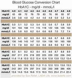 5 8 A1c Chart A1c A Type 1 Life