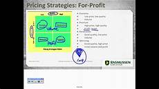 Product Pricing Marketing Mix Pricing Strategies Youtube
