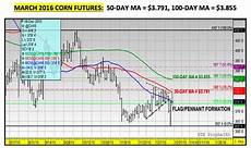 Corn Prices 2015 Chart U S Corn Weekly Outlook A Heavy Dose Of News And Data