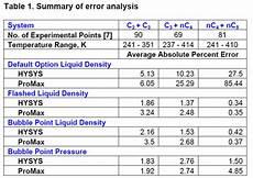 Liquid Density Chart Guidelines For Liquid Density Prediction Part 2 Process